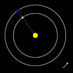 The orbits of the Earth and Venus at its superior conjunction.